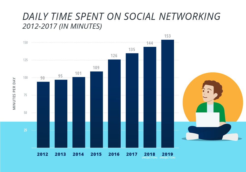 Average Time Spent Daily on Social Media (with 2019 Data)